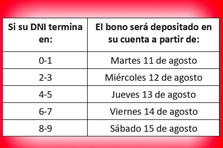 Bono Universal S/ 760: este es el cronograma de pago en el Banco de la  Nación