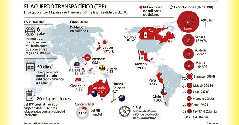 ¡Se firmó! Cronología del TPP que se pensó no vería la luz