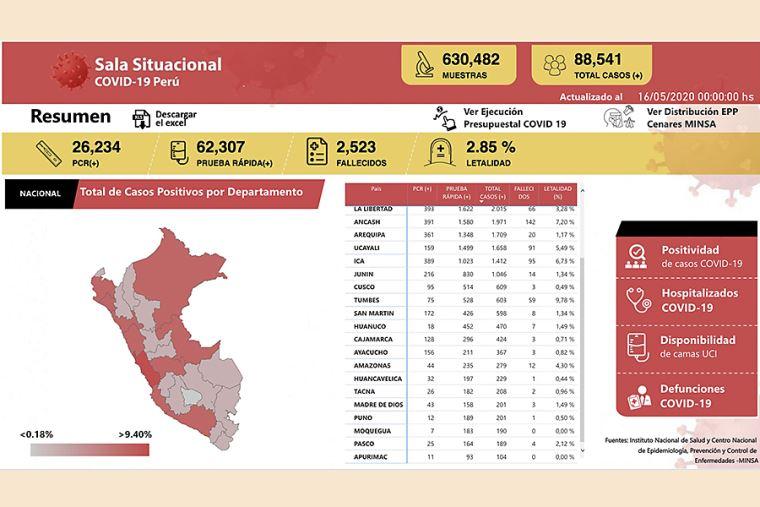 Número de fallecidos llega a 2,392 y hay 84,495 infectados — Coronavirus