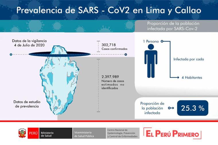 Uno de cada cuatro habitantes de Lima tendría coronavirus — Perú