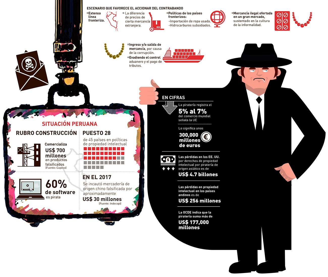 Las marcas más pirateadas en Perú